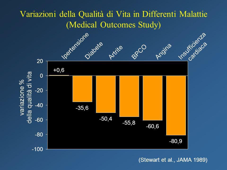 Variazioni della Qualità di Vita in Differenti Malattie (Medical Outcomes Study)