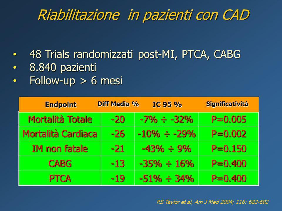Riabilitazione in pazienti con CAD
