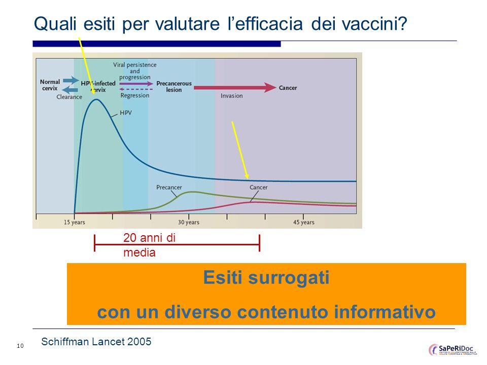 Quali esiti per valutare l'efficacia dei vaccini