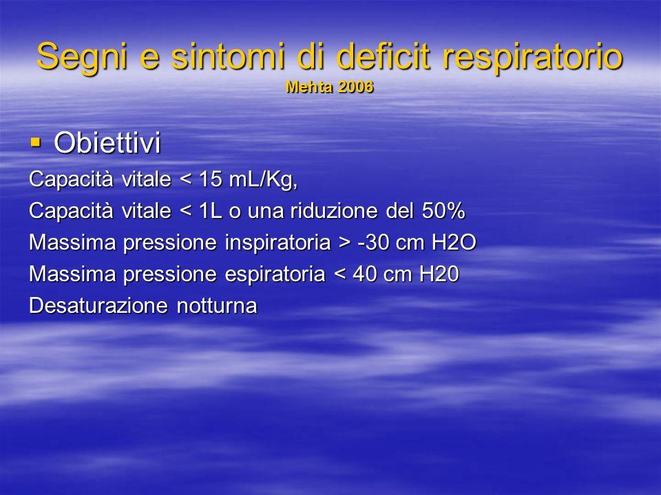 Segni e sintomi di deficit respiratorio Mehta 2006