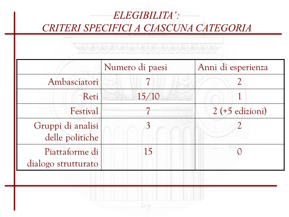 CRITERI SPECIFICI A CIASCUNA CATEGORIA