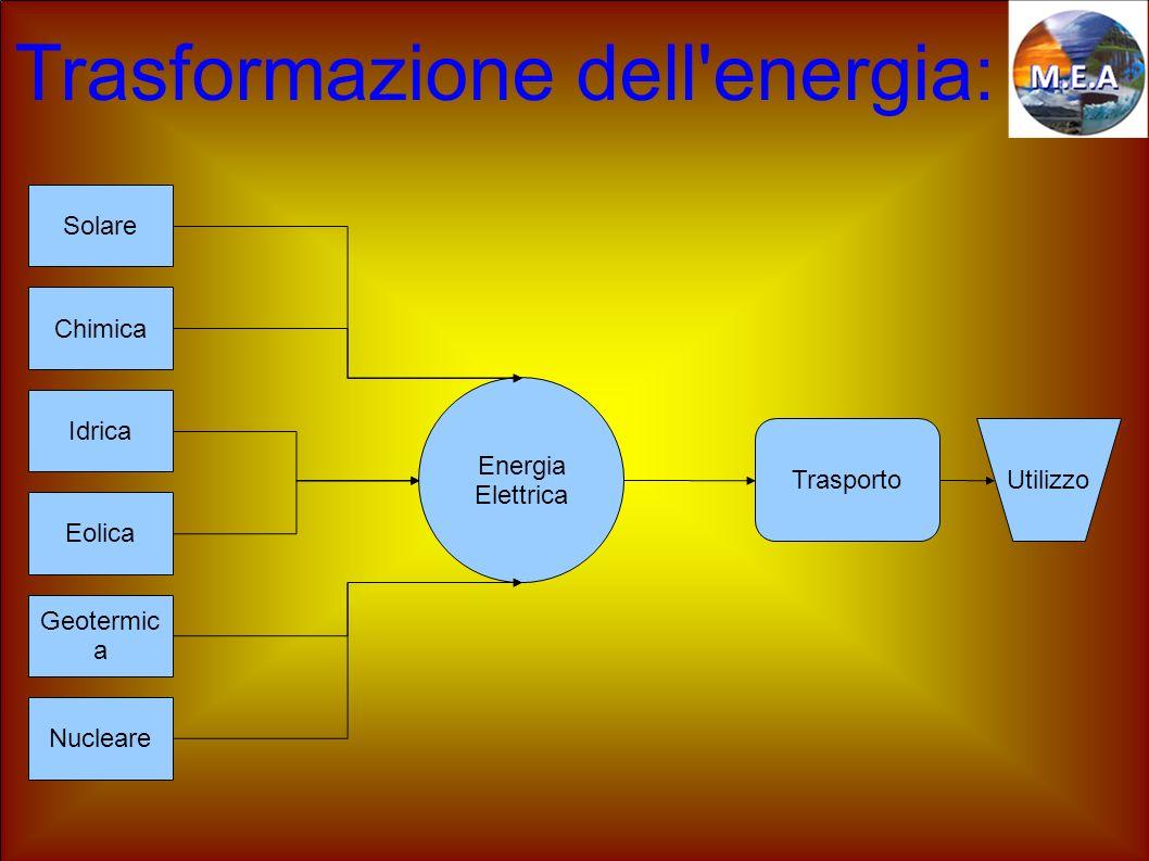 Trasformazione dell energia: