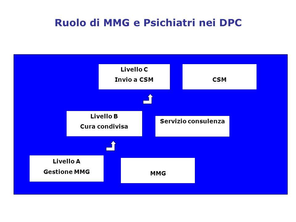 Ruolo di MMG e Psichiatri nei DPC