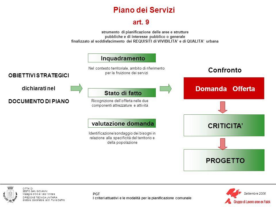 Piano dei Servizi art. 9 Confronto Domanda Offerta CRITICITA' PROGETTO