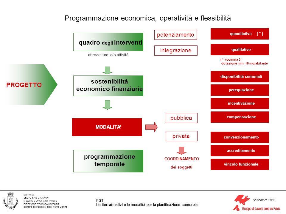 Programmazione economica, operatività e flessibilità