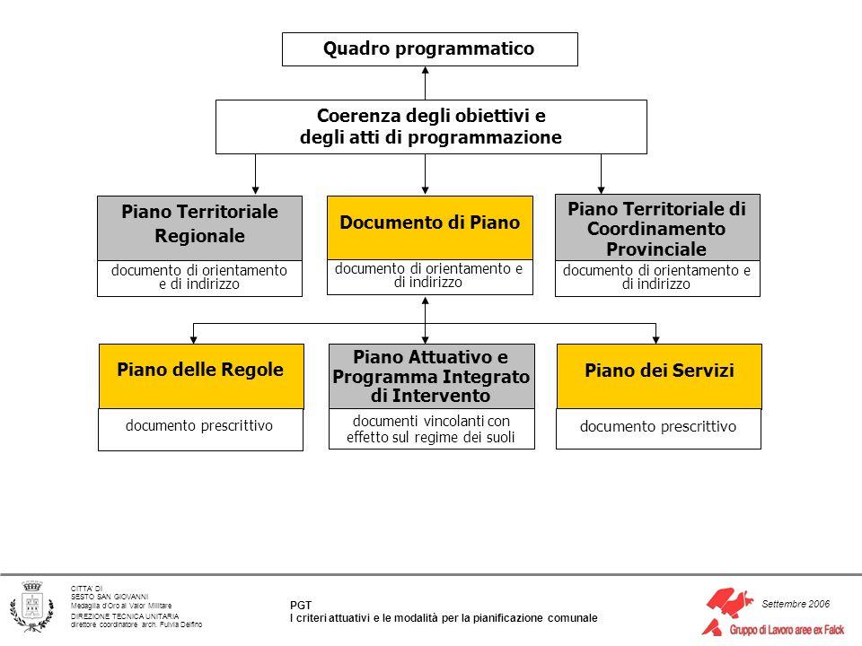 Coerenza degli obiettivi e degli atti di programmazione