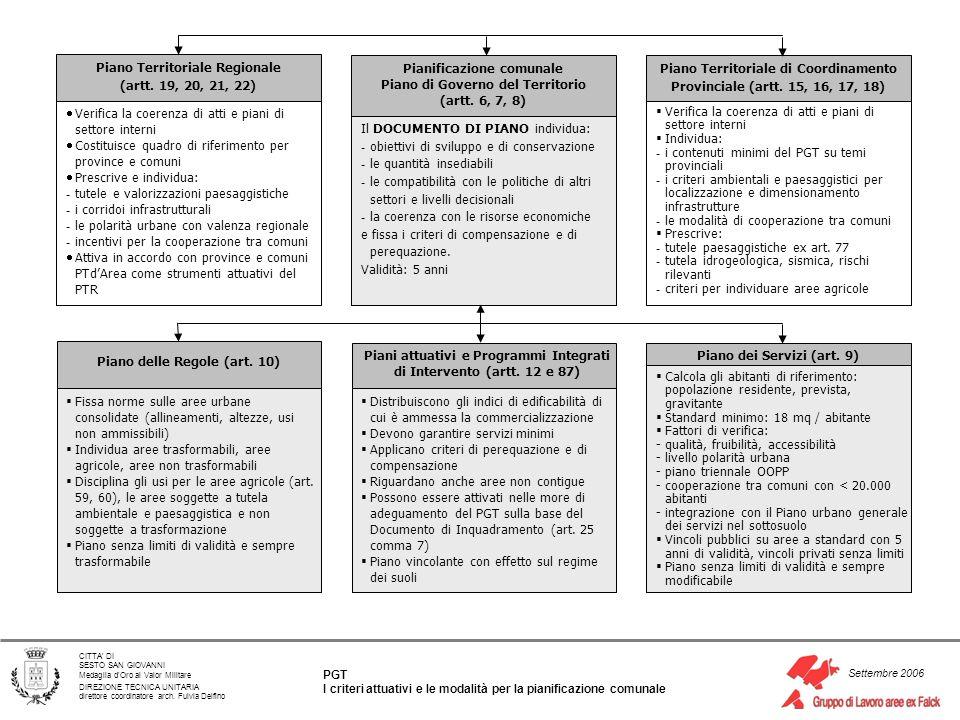 Piano Territoriale Regionale (artt. 19, 20, 21, 22)