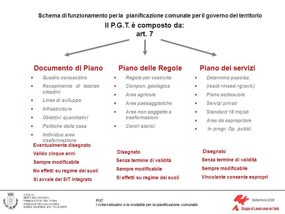 Documento di Piano Piano delle Regole Piano dei servizi