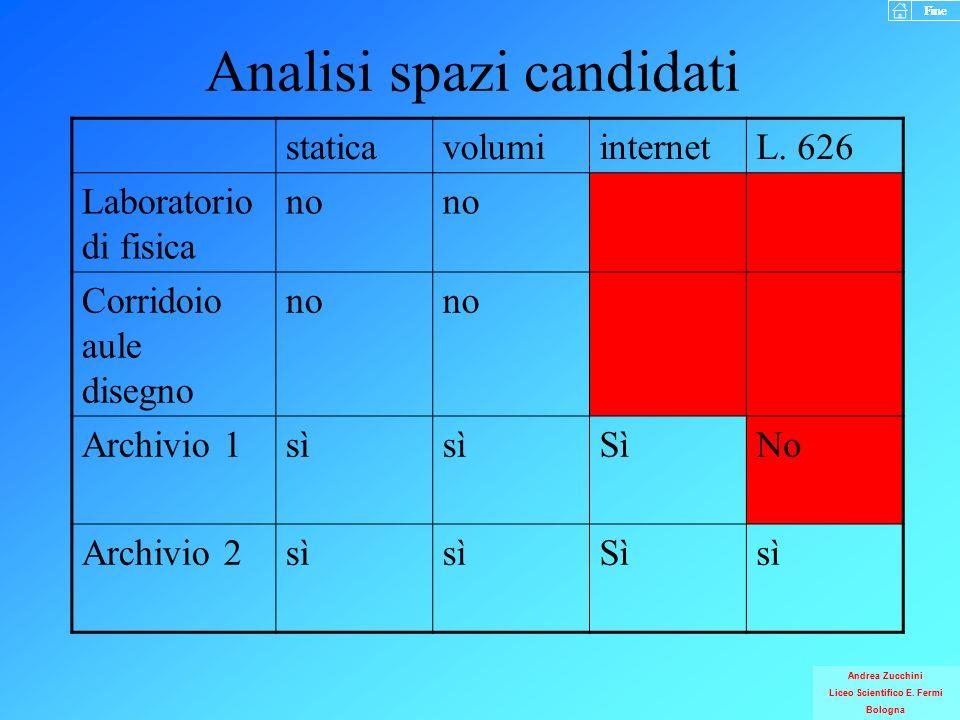 Analisi spazi candidati