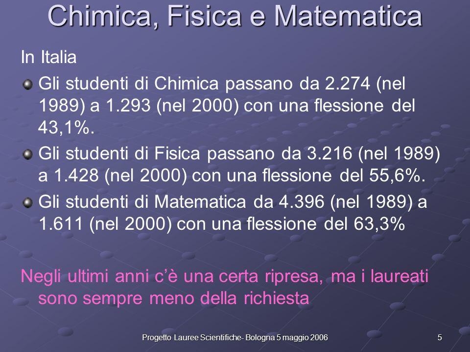 Chimica, Fisica e Matematica