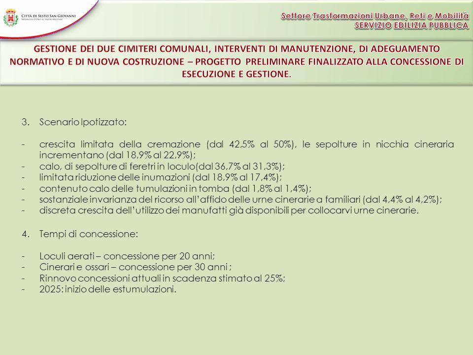 calo, di sepolture di feretri in loculo(dal 36,7% al 31,3%);