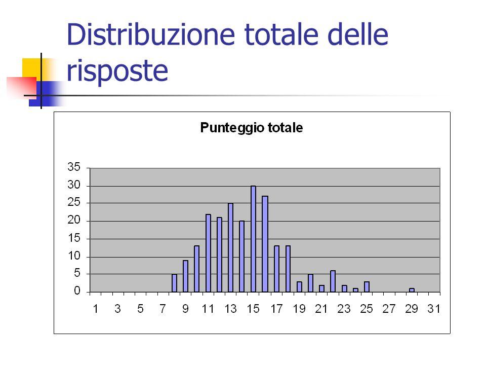 Distribuzione totale delle risposte