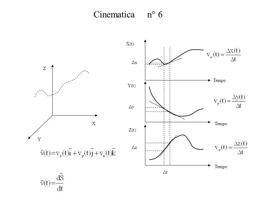 Cinematica n° 6 X Y Z Tempo X(t) Y(t) Z(t) t x y z