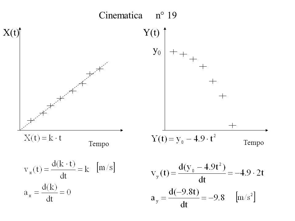 Cinematica n° 19 Y(t) X(t) Tempo y0