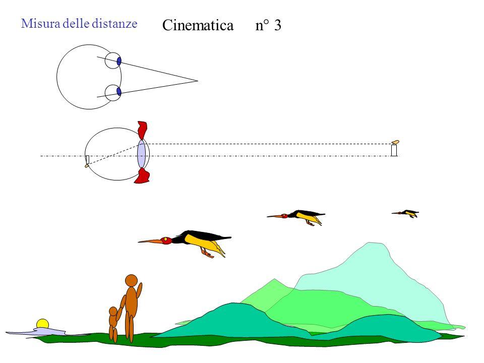 Misura delle distanze Cinematica n° 3