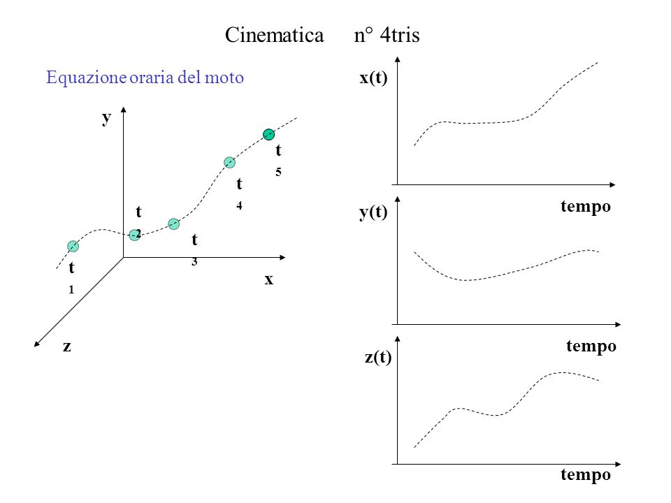 Cinematica n° 4tris Equazione oraria del moto x y z t2 t1 t4 t3 t5