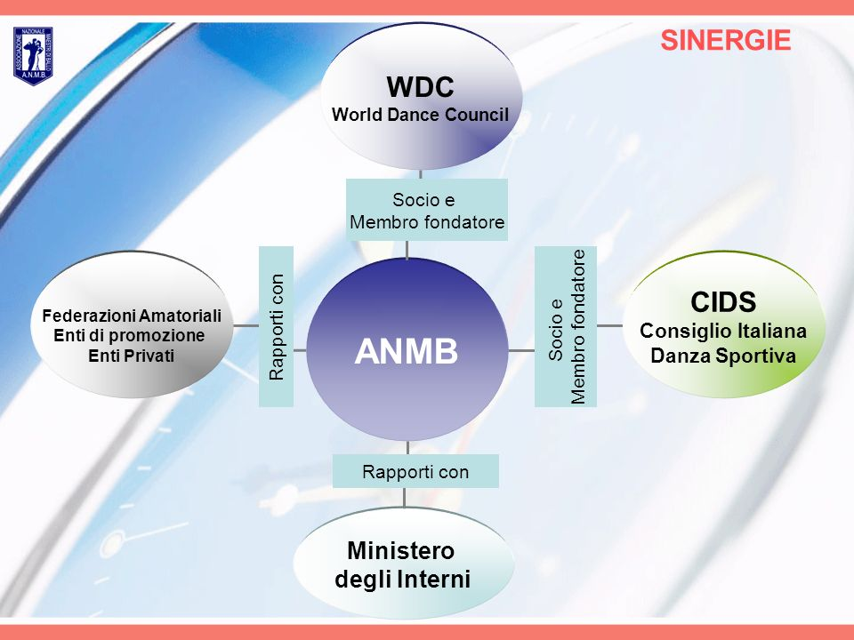 ANMB SINERGIE WDC World Dance Council CIDS Consiglio Italiana