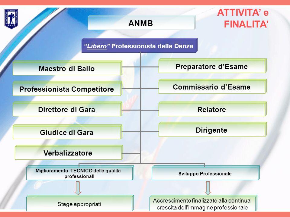 ATTIVITA' e FINALITA' ANMB Preparatore d'Esame Maestro di Ballo