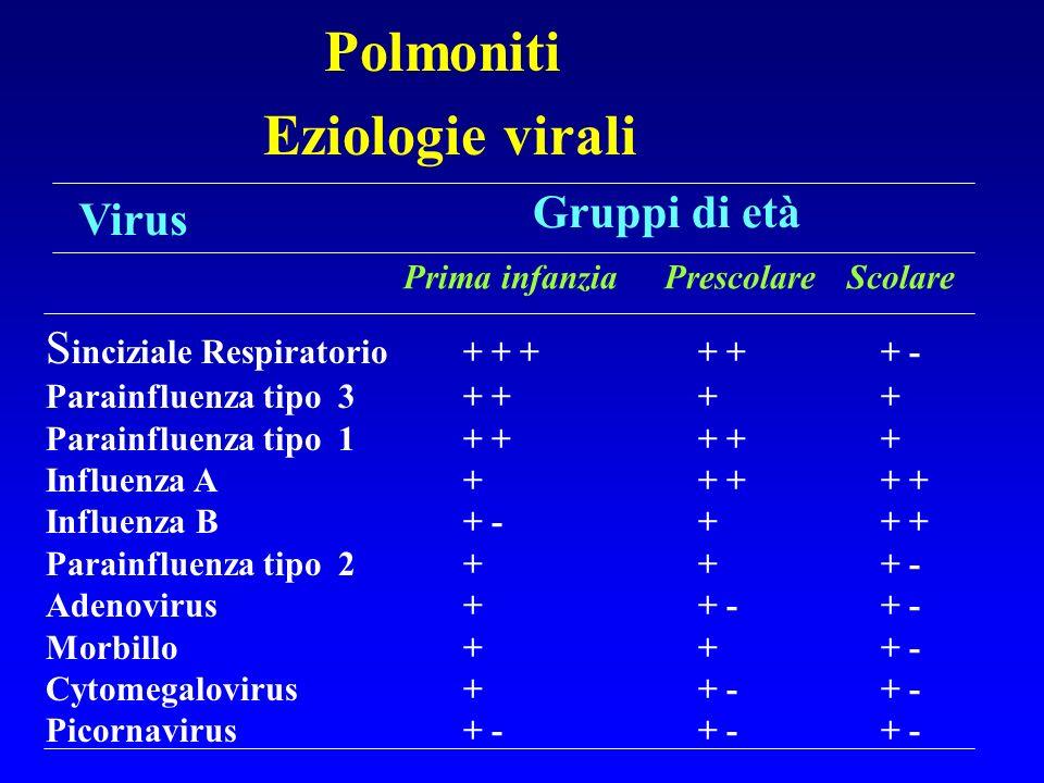 Polmoniti Eziologie virali Gruppi di età Virus