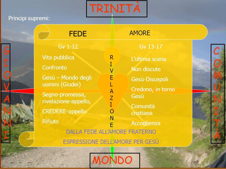 TRINITÀ GIOVANNI COMUNITÀ MONDO FEDE AMORE Principi supremi: Gv 1-12