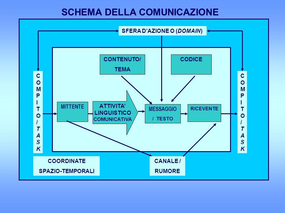 SCHEMA DELLA COMUNICAZIONE