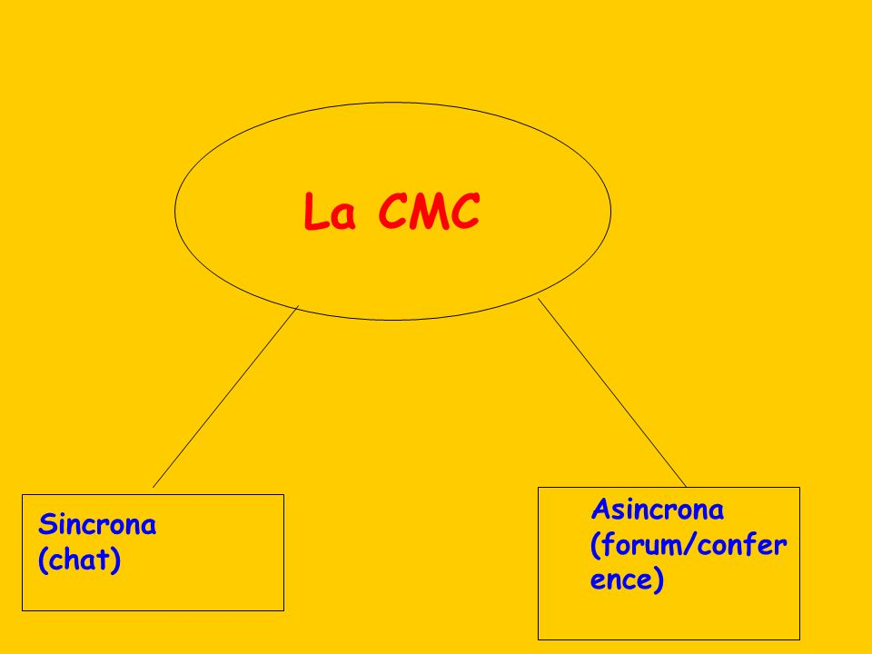 La CMC Asincrona (forum/conference) Sincrona (chat)