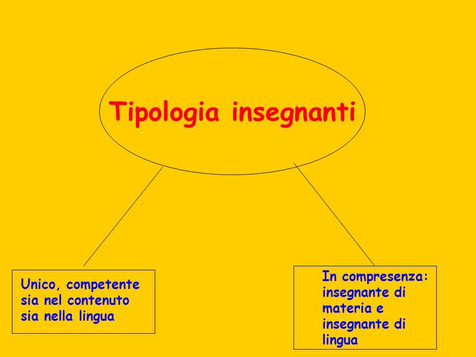 Tipologia insegnanti In compresenza: insegnante di materia e insegnante di lingua.