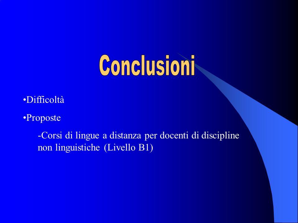 Conclusioni Difficoltà Proposte