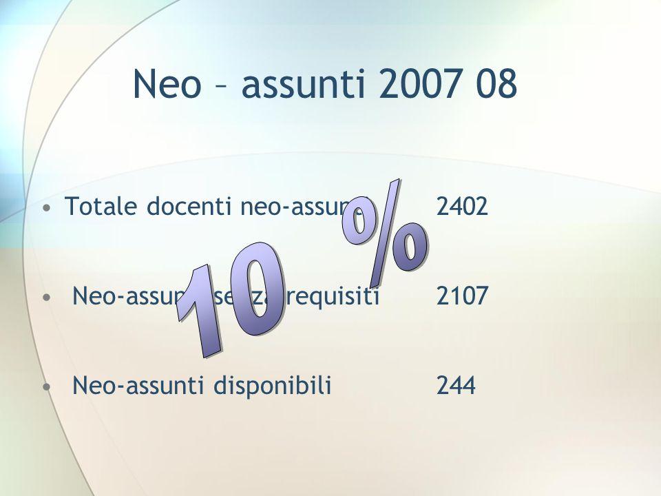 Neo – assunti 2007 08 10 % Totale docenti neo-assunti 2402