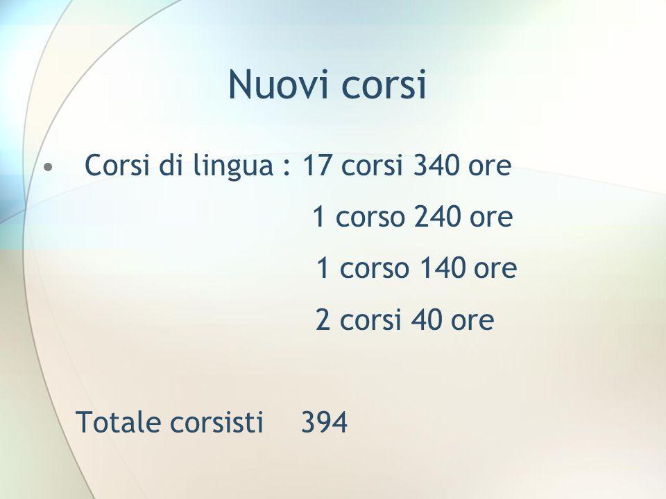 Nuovi corsi Corsi di lingua : 17 corsi 340 ore 1 corso 240 ore