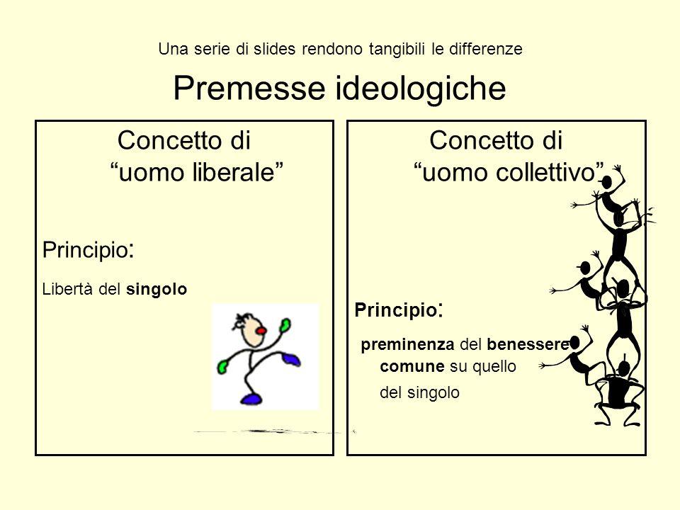 Premesse ideologiche Concetto di uomo liberale