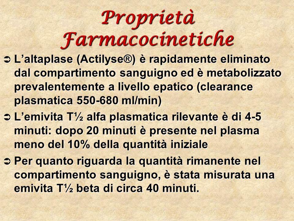 Proprietà Farmacocinetiche