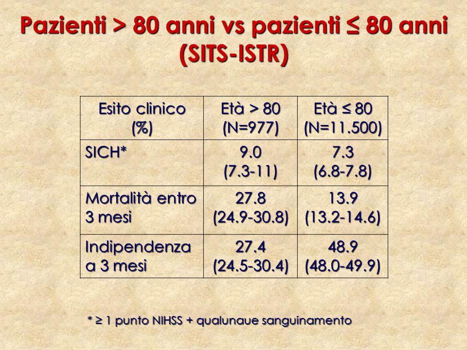 Pazienti > 80 anni vs pazienti ≤ 80 anni