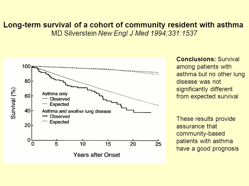 Long-term survival of a cohort of community resident with asthma