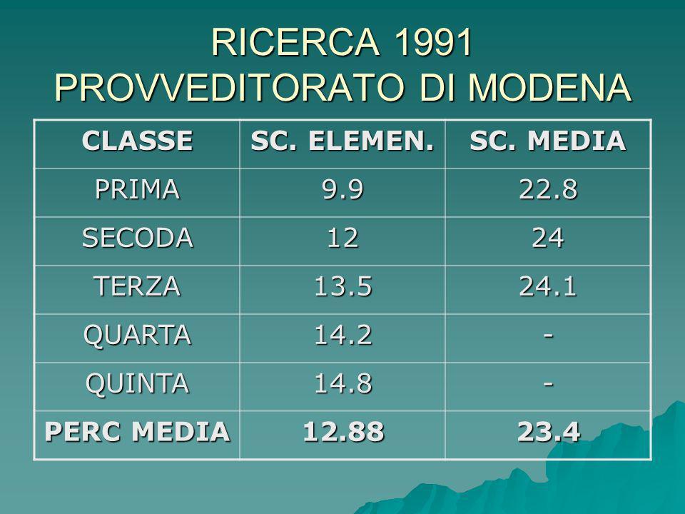 RICERCA 1991 PROVVEDITORATO DI MODENA