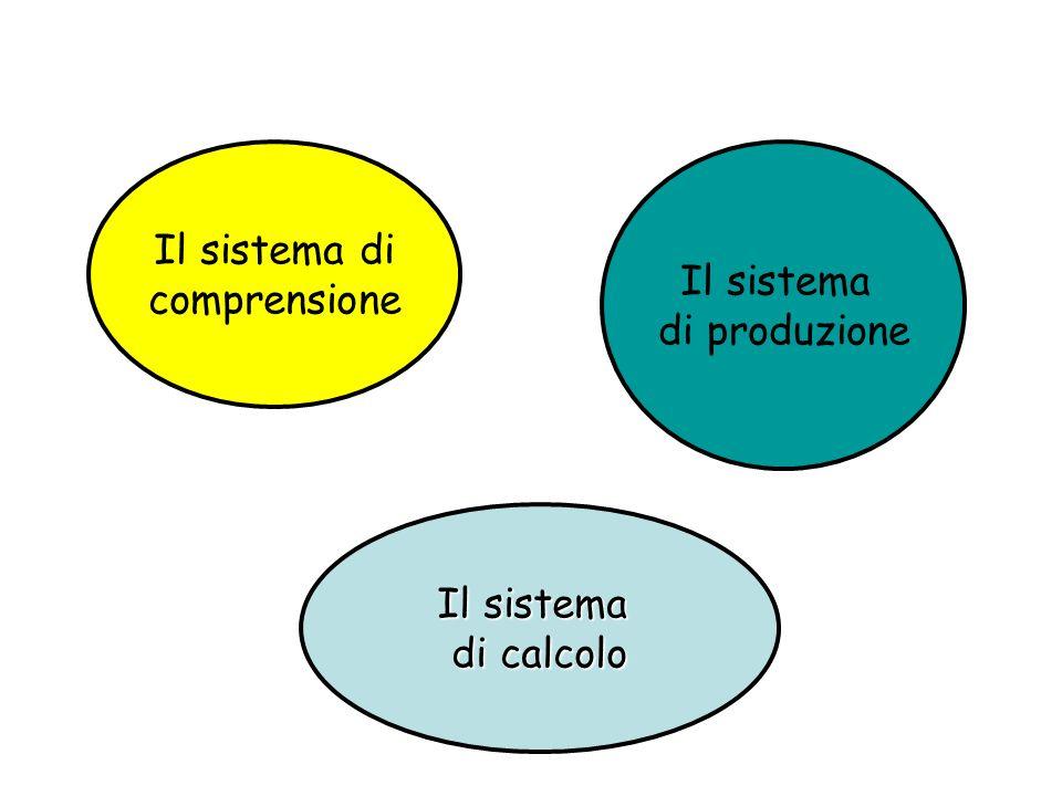 Il sistema di comprensione Il sistema di produzione Il sistema di calcolo