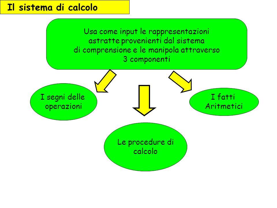 Il sistema di calcolo Usa come input le rappresentazioni astratte provenienti dal sistema di comprensione e le manipola attraverso 3 componenti.