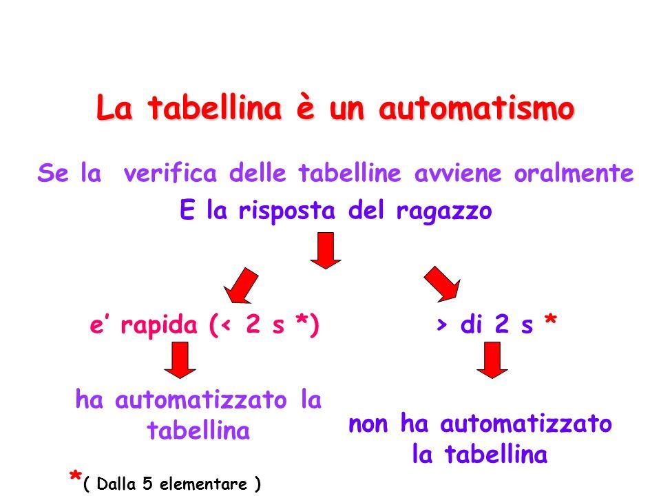 La tabellina è un automatismo