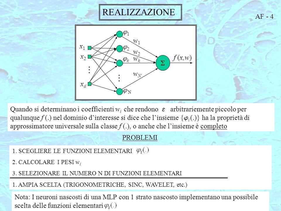 REALIZZAZIONE AF - 4 S x1 x2 xd j2 jk j N w1 w2 wN wk f (x,w) j1