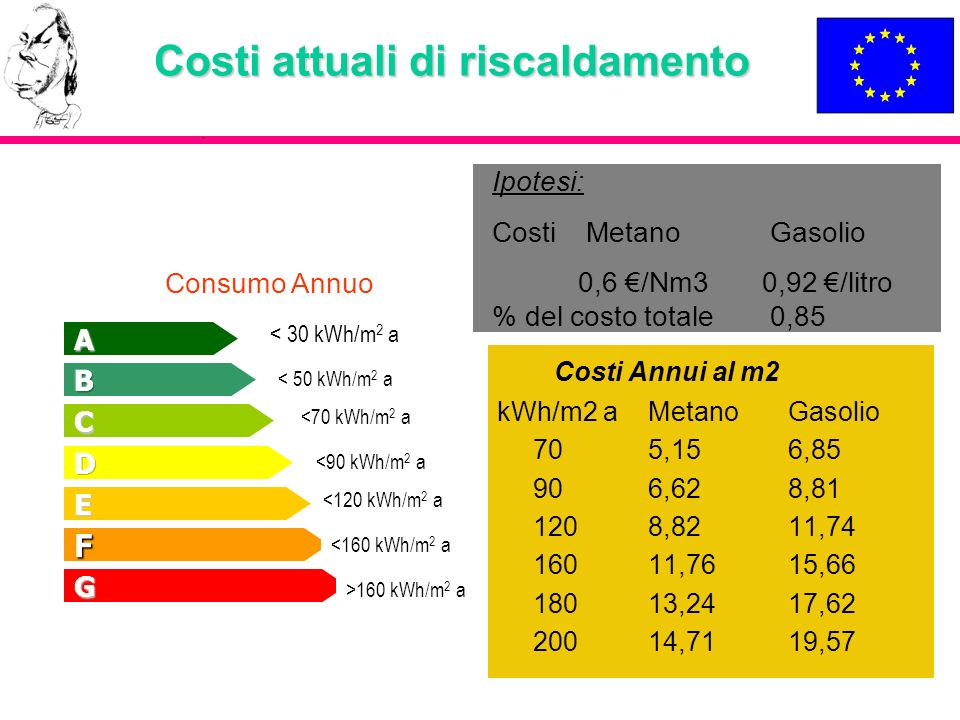 Costi attuali di riscaldamento
