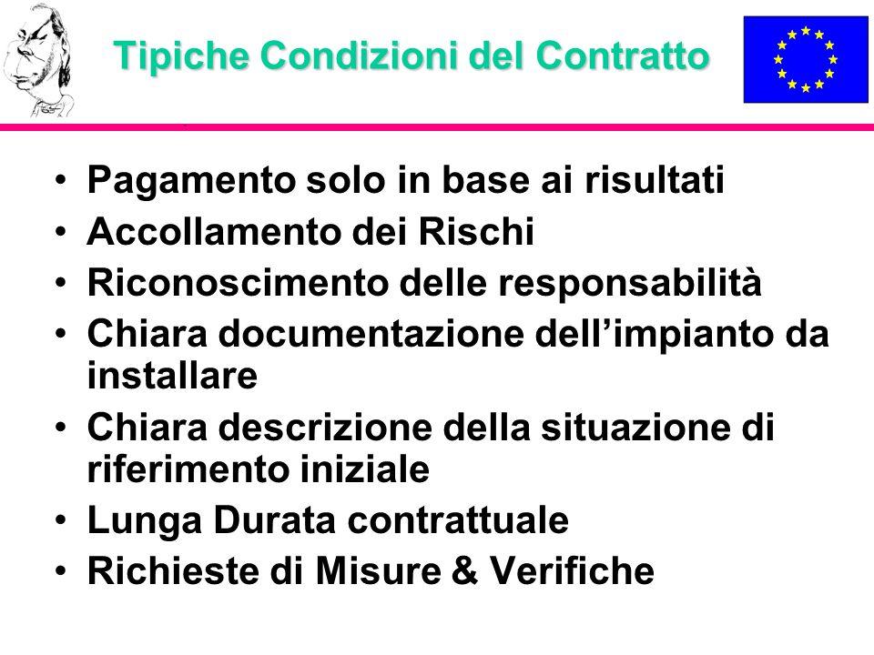 Tipiche Condizioni del Contratto