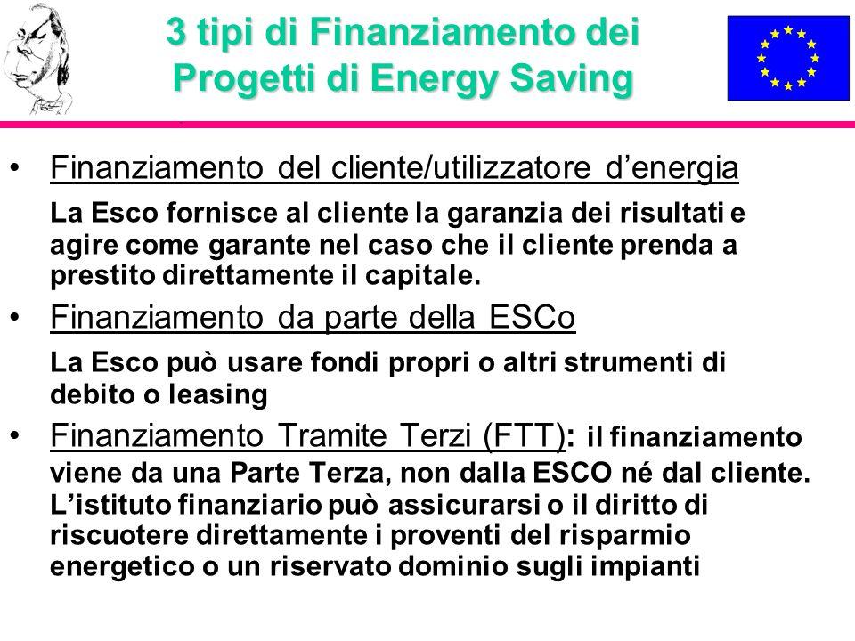 3 tipi di Finanziamento dei Progetti di Energy Saving