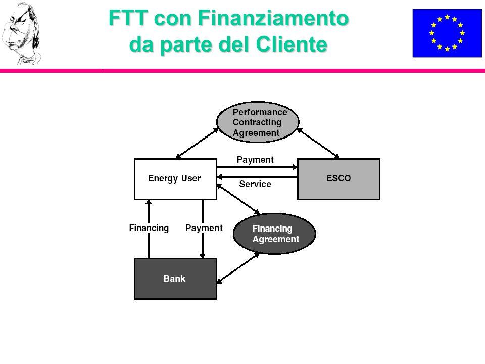 FTT con Finanziamento da parte del Cliente