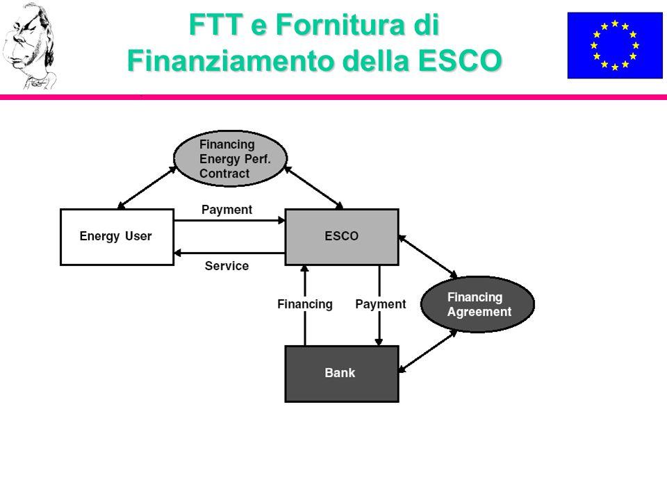 FTT e Fornitura di Finanziamento della ESCO