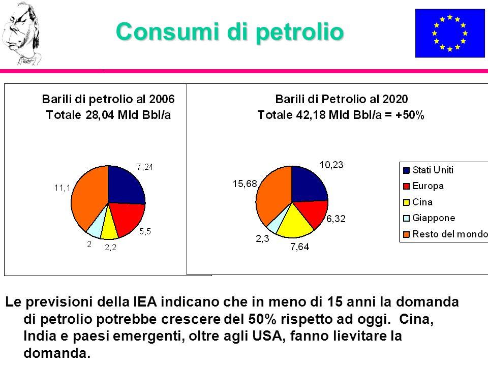 Consumi di petrolio