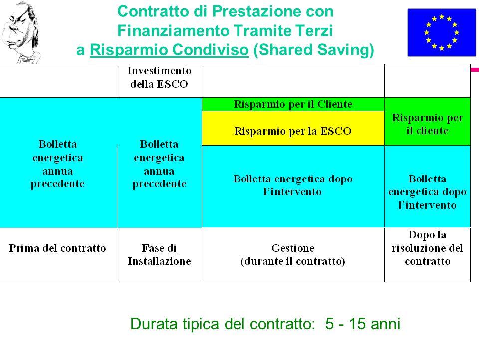 Durata tipica del contratto: 5 - 15 anni