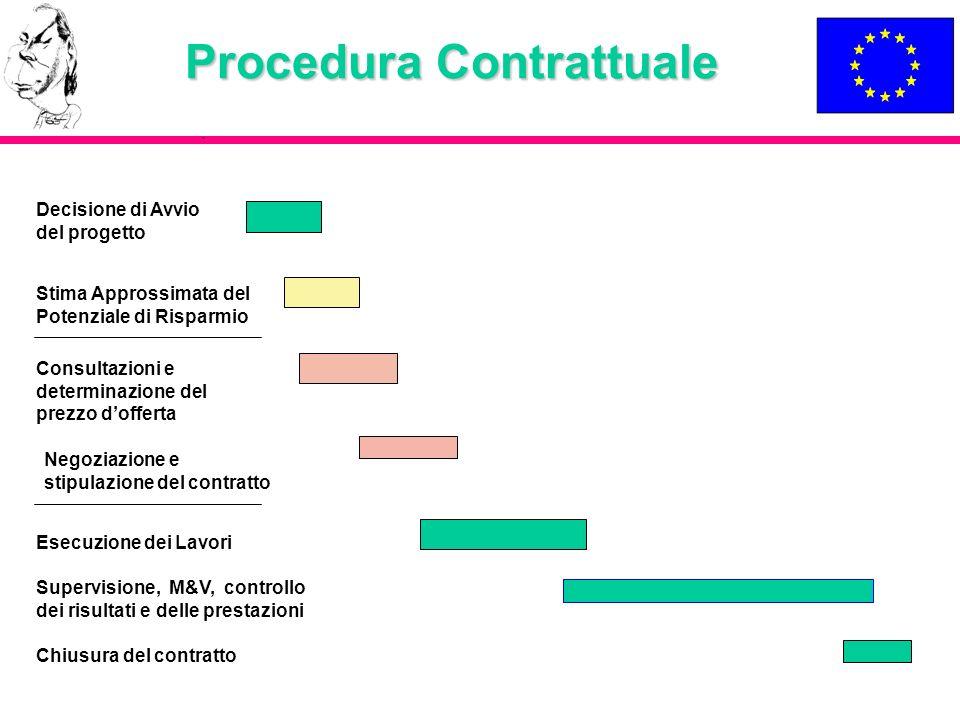 Procedura Contrattuale