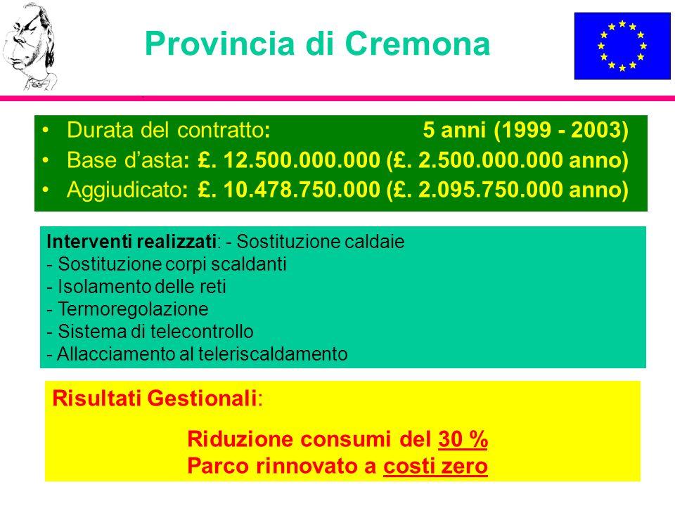 Provincia di Cremona Durata del contratto: 5 anni (1999 - 2003)