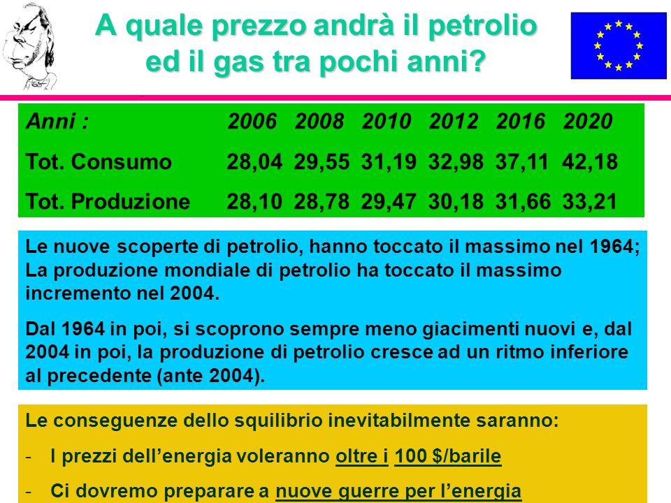 A quale prezzo andrà il petrolio ed il gas tra pochi anni
