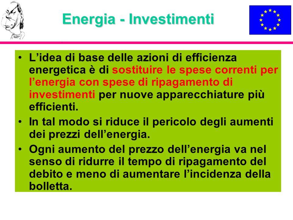 Energia - Investimenti